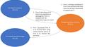 Killer B Pseudo-reorganization acquisition diagram.png