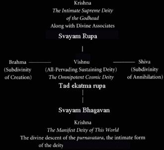 Svayam Bhagavan - Relationship between different forms of Krishna as paripurna avatara of Vishnu and as svayam bhagavan being direct representation of svayam rupa.