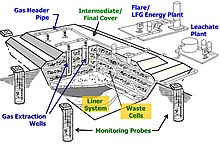 Landfill_gas_collection_system.JPG