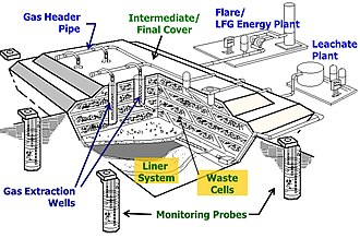 Landfill gas - Landfill gas collection system