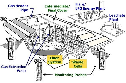 Waste-to-energy - Wikiwand
