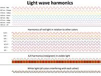 Light wave harmonic diagram.jpg
