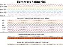 Light wave harmonic diagram.jpg