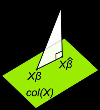 Linear least squares (mathematics) - Image: Linear least squares geometric interpretation