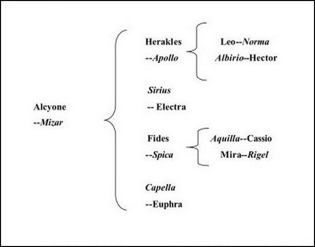 Диаграмма из книги «Жизни Алкиона».