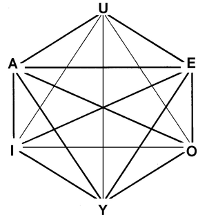 Robert Blanché - The logical hexagon, co-discovered independently by Blanché and Augustin Sesmat extends the square of opposition to six statements.