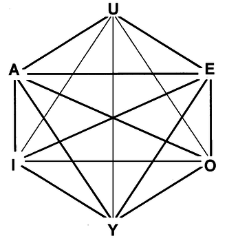Logical hexagon - The logical hexagon extends the square of opposition to six statements.