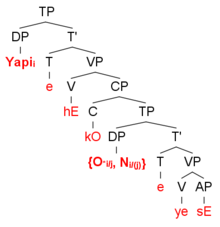 A syntax tree showing the derivation of the sentence 'Yapi said that he is handsome'.