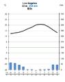 Los Angelisse kliimadiagramm.png