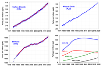 Major greenhouse gas trends.png