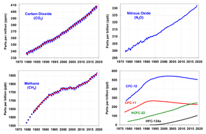 Subatlantic - Evolutionary trends of greenhouse gases and CFCs