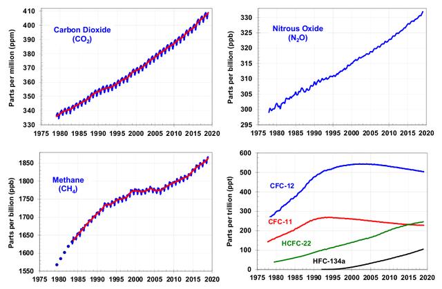 Wereldwijde trends in de hoeveelheid broeikasgassen