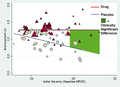 Mean Standardized Improvement as a Function of Initial Severity and Treatment Group - journal.pmed.0050045.g003.png