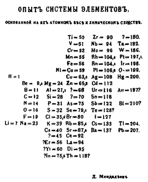 1869 in science - Mendeleev's 1869 periodic table