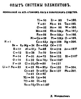 1869 in science - Mendeleev's 1869 periodic table