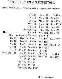 Didymium wikipedia didymium di95 in the first edition periodic table of mendeleev urtaz