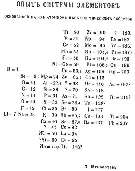 File:Mendeleev's periodic table (1869 year).jpg