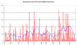 Mohammad Yousuf (cricketer, born 1974) - An innings-by-innings breakdown of Yousuf's Test match batting career as of 16 December 2007, showing runs scored (red bars) and the average of the last ten innings (blue line).