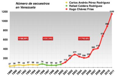 VueltaALaPatria - Noticias y  Generalidades - Página 9 400px-N%C3%BAmero_de_secuestros_en_Venezuela