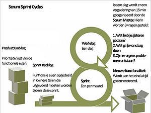 English: SCRUM Nederlands: Scrum, softwareontw...