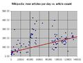 New articles vs. article count Jun 2003 new fit.png