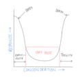 Non-standard concentration-response curve.png