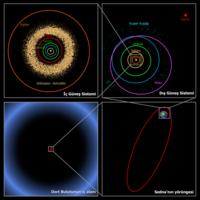 Güneş Sistemi'nde bulunan gökcisimlerinin ölçekli yörüngeleri. (Sol üstten başlayarak saat yönünde)