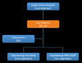 Original Idaho Falls Public Works Hierarchy (black).png