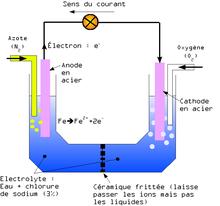 Corrosion Par Aration Diffrentiellemodifier