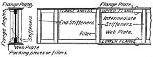 Plate girder bridge - Anatomy of a plate girder.