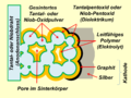 Polymer-Ta-Nb-Anodenaufbau.png