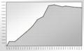 Population Statistics Wolfsburg.png