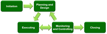Project Management (phases)