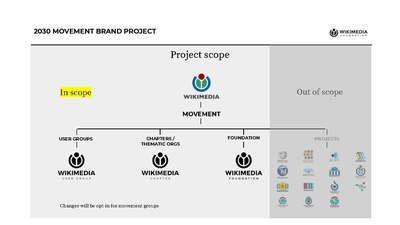 Project scope of 2030 Movement Brand Project.pdf