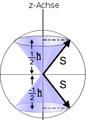 Projektion von S auf die z-Achse fuer spin einhalbe Teilchen.PNG