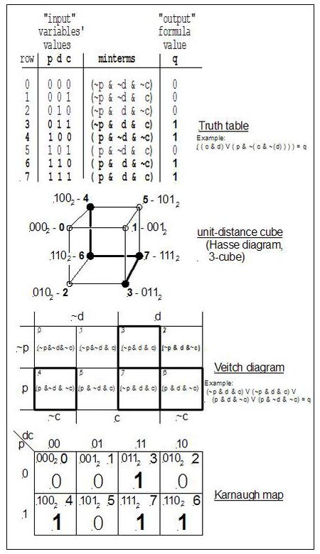 Propositional formula - Wikipedia