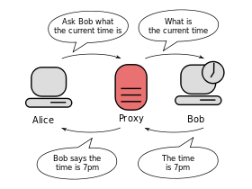 "Diagram of two computers connected only via a proxy server. The first computer says to the proxy server: ""ask the second computer what the time is""."