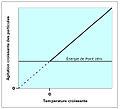 Relation Zéro absolu, Chaleur, Agitation des particules 1-fr.jpg
