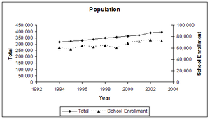 Seminole County, Florida - 2003 population is 394,878; 2003 school enrollment is 72,630.