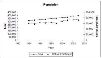 Seminole County, Florida - 2003 population is 394,878; 2003 school enrollment is 72,630.