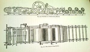 Textile sizing machine - Diagram of a sizing machine