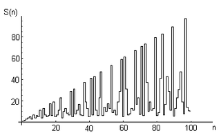 Kempner function