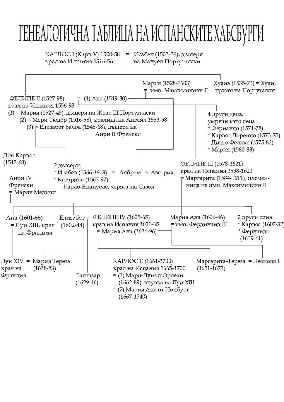 Spanish Habsburgs