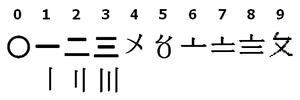 Suzhou numbers