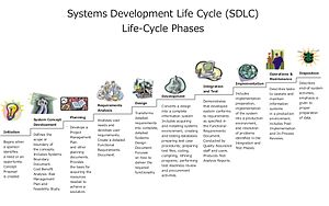 Systems development life cycle - Image: Systems Development Life Cycle