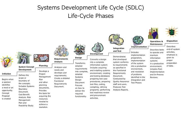 Introduction to Software Engineering/Process/Life Cycle - Wikibooks