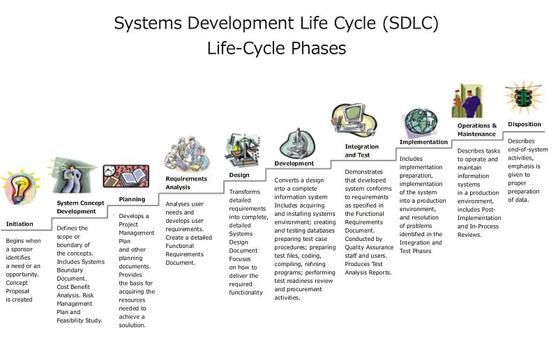 800px-Systems_Development_Life_Cycle.jpg