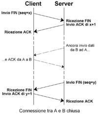 Transmission Control Protocol - Wikipedia