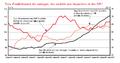 Taux d'endettement des ménages, des sociétés non financières et des APU en France 1994 - 2007.PNG