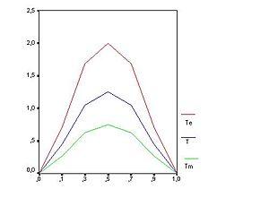 x-Achse zeigt die Erfolgswahrscheinlichkeit/Schwere verschiedener Aufgaben